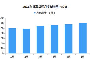 中国共享货运行业产业链分析及市场规模发展预测(附图表)