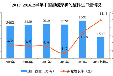 2018年上半年中国初级形状的塑料进口量为1596万吨 同比增长19.9%