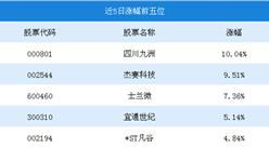 2018年7月5G概念行情周报:四川九洲涨幅为10.04%(7.23-7.27)