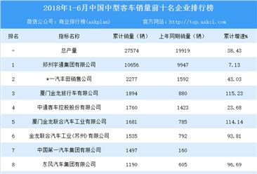 2018年1-6月全国中型客车销量前十企业排行榜(TOP10)