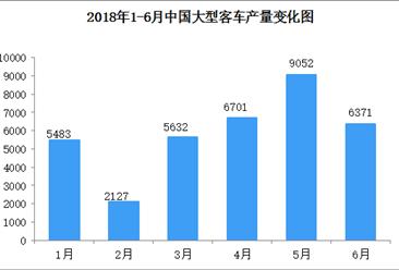 2018年1-6月全国大型客车产量分析:产量同比增长24.32%(图)