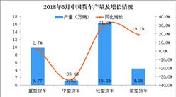 2018年上半年轻型货车产量数据分析:产量累计增长15.21%(附图表)