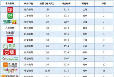 """2018上半年中国零售电商""""独角兽""""榜单出炉:拼多多位列榜首(附榜单)"""