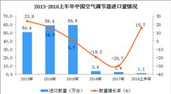 2018年上半年我國空調進口量為1.1萬臺 同比增長15.7%