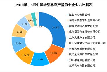 2018上半年全国各车企轻型客车产量情况分析:前三企业占比超五成(附图表)