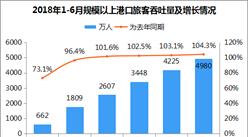 2018年上半年港口旅客運輸情況:累計旅客吞吐量4980萬人