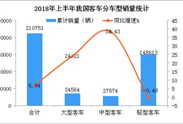 2018上半年全国轻型客车销量数据分析(附图表)