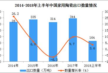 2018年1-6月中国家用陶瓷出口数据分析:6月出口额同比增长超30%(附图表)
