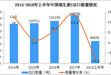 2018上半年维生素C出口数据分析:出口量同比下降7.2%(附图表)