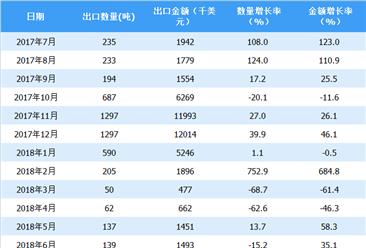 2018年上半年中国羊肉出口情况一览表(附图表)