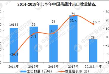 2018上半年中国果蔬汁出口数据分析:出口额同比增长23.9%(附图表)