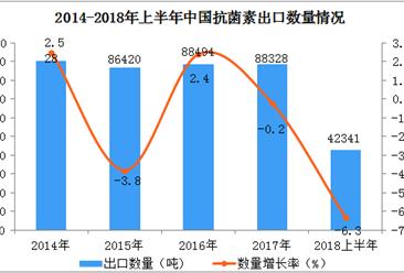2018年上半年中国抗菌素出口情况一览表(附图表)