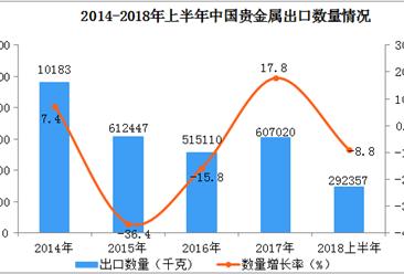 2018年上半年中国贵金属出口情况一览表(附图表)
