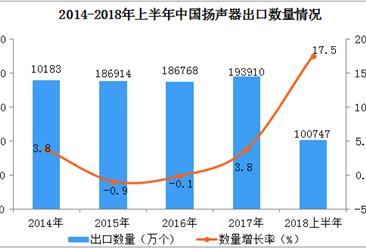 2018上半年中国扬声器出口数据分析:出口量同比增长17.5%(附图表)