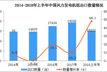 2018上半年中国风力发电机组出口数据分析:出口量同比增长48.1%(附图表)