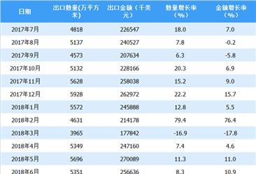 2018年上半年中国地毯出口情况一览表(附图表)