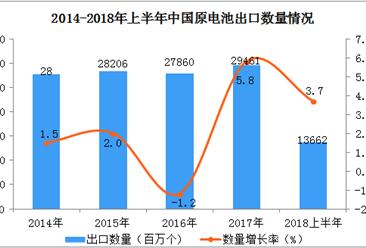 2018年上半年中国原电池出口数据分析(附图表)