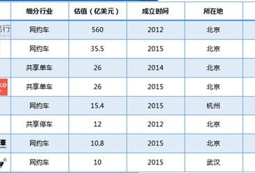 """2018上半年中国在线交通出行""""独角兽""""排行榜"""