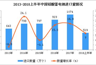 2018年上半年我国铅酸蓄电池进口量同比增长7%