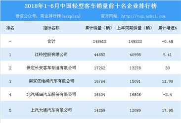 2018年1-6月全国轻型客车销量前十企业排行榜(TOP10)