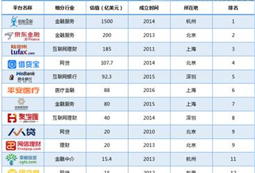 """2018上半年中国金融科技""""独角兽""""排行榜"""