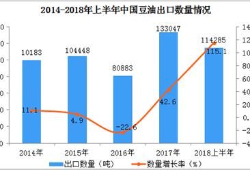 2018上半年中国豆油出口数据分析:出口量同比增长115%(附图表)
