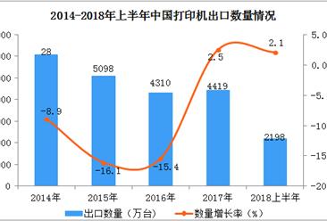 2018年上半年中国打印机出口情况一览表(附图表)