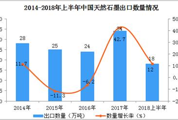 2018上半年中国天然石墨出口数据分析:出口额同比增长45.9%(附图表)