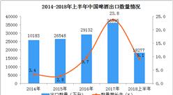 2018上半年中國啤酒出口數據分析:出口量同比增長9.1%(附圖表)