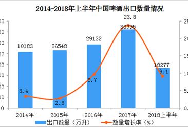 2018上半年中国啤酒出口数据分析:出口量同比增长9.1%(附图表)