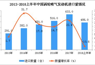 2018年上半年我国涡轮喷气发动机进口量为486台 同比下降10.6%