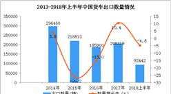 2018年上半年中国货车出口额、出口量双双同比下降