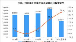 2018年上半年中国存储器出口额、出口量双双同比增长超25%