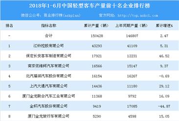 2018年上半年全国轻型客车产量前十企业排行榜(TOP10)