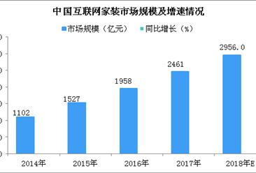 中国互联网家装行业市场规模及发展趋势预测:一站式家装成发展新趋势