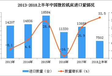 2018年上半年我国数控机床进口量同比增长33.5%