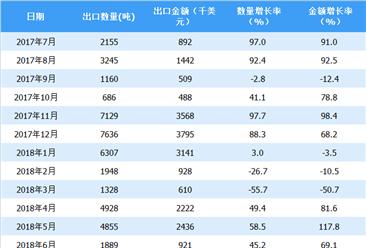 2018年上半年中国高粱出口情况一览表(附图表)