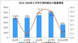 2018上半年冰箱出口数据分析:出口额同比增长超10%(附图表)