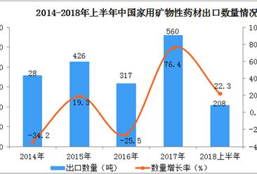2018上半年中国矿物性药材出口数据分析:出口量同比增长22.3%(附图表)