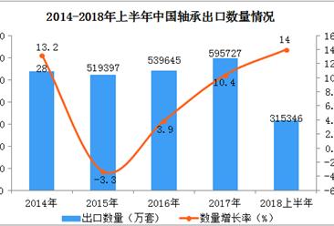 2018年上半年中国轴承出口额、出口量双双同比增长