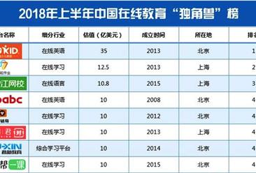 """2018上半年中国在线教育""""独角兽""""排行榜"""