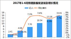 2018年1-6月國家鐵路運輸旅客發送量15.91億人 同比增長7.7%