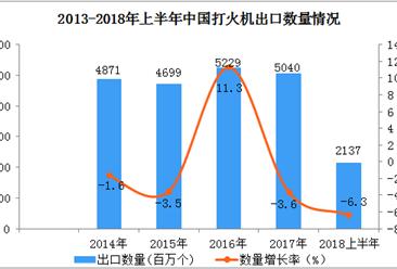 2018上半年打火机出口数据分析:出口量同比下降6.3%(附图表)