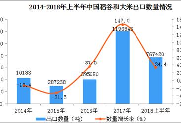 2018年上半年中国稻谷和大米出口额、出口量双双同比增长超30%