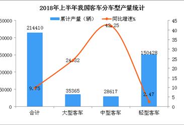 2018年1-6月全国轻型客车产量分析:产量超15万辆  增长2.47%(图)