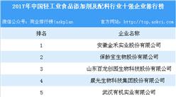 2017年中國輕工業食品添加劑及配料行業十強企業排行榜