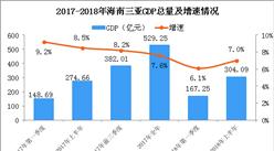2018年上半年三亚经济运行情况分析:GDP同比增长7%(附图表)