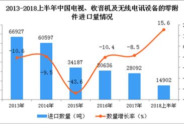 2018年上半年中国电视、收音机及无线电讯设备的零附件进口量同比增长15.6%