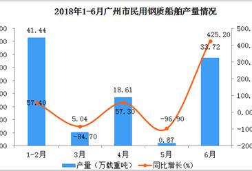 2018年1-6月广州市民用钢质船舶产量数据分析:6月同比增长4倍多