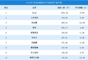 2018年6月中国运动健身APP排行榜TOP10(图)